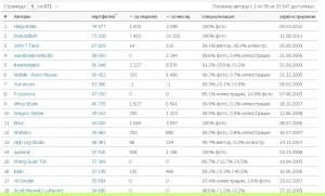 Сервис статистики Shutterstock