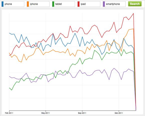 5 популярных ключевых трендов на Шаттере